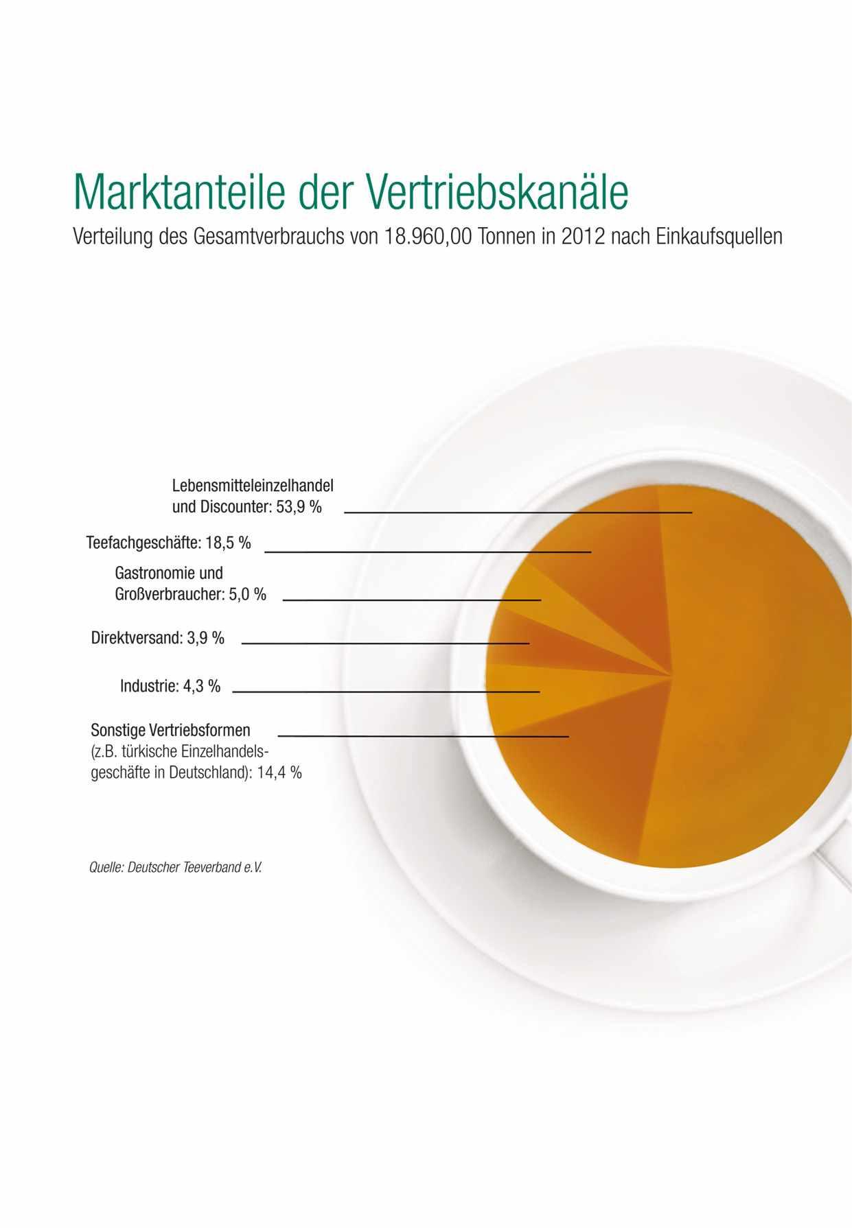 Distributionswege der Tees in Deutschland, klicken zum Vergrößern. (Foto: obs/Deutscher Teeverband e.V.)