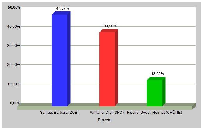 Ergebnisse der Norder Bürgermeisterwahl. (Grafik: Zweckverbands Kommunale Datenverarbeitung Oldenburg)