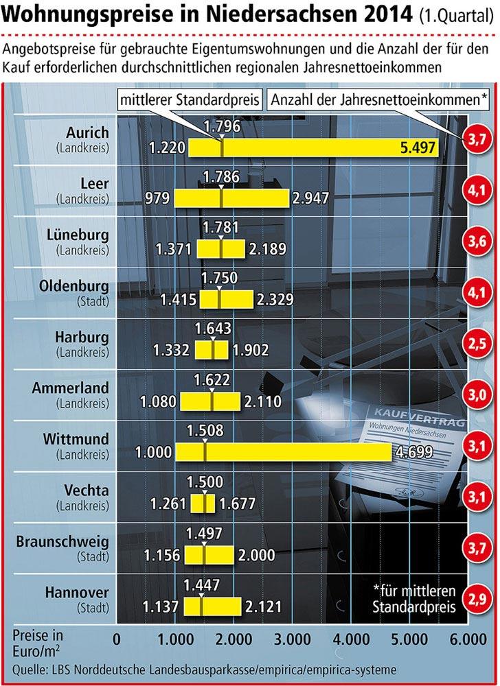 Die Preise für Eigentumswohnungen sind weiter gestiegen, aber nirgends so hoch wie im Landkreis Aurich. (Grafik: LBS Nord)