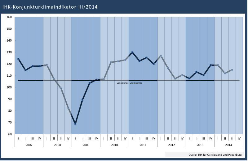 Laut der IHK-Konjunkturumfrage zum dritten Quartal 2014 stemmt sich die Wirtschaft im Nordwesten gegen die bundesweite Konjunkturabkühlung. (Grafik: IHK für Ostfriesland und Papenburg)